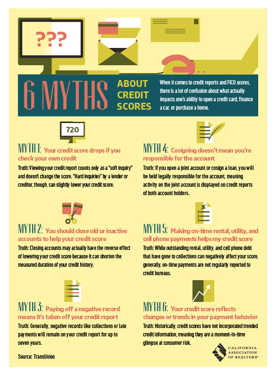 6 Myths About Credit Scores